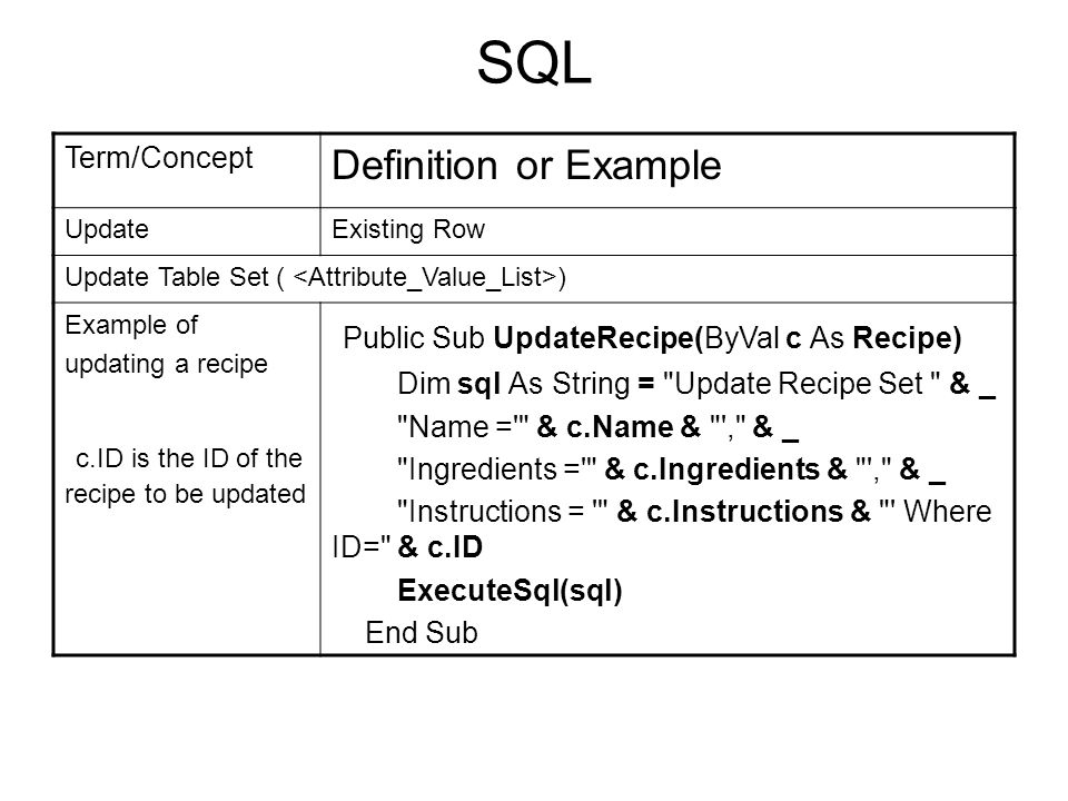12 SQL Term/Concept Definition or Ex&le UpdateExisting Row Update Table Set ...  sc 1 st  SlidePlayer & Database Overview BasicTerminology Concepts SQL syntax. - ppt download