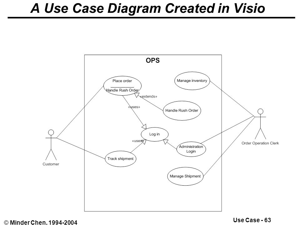 use case    © minder chen  uml use case modeling    ppt downloaduse case    © minder chen    a use case diagram created