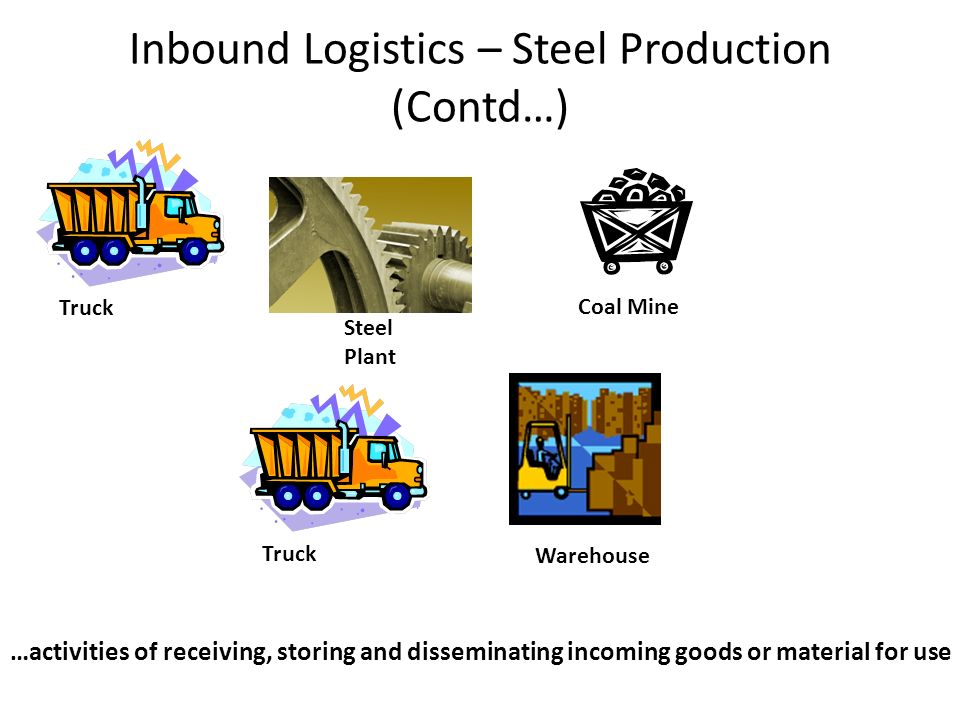 Inbound Logistics – Steel Production (Contd…) Coal Mine Truck Warehouse Truck Steel Plant …activities of receiving, storing and disseminating incoming goods or material for use