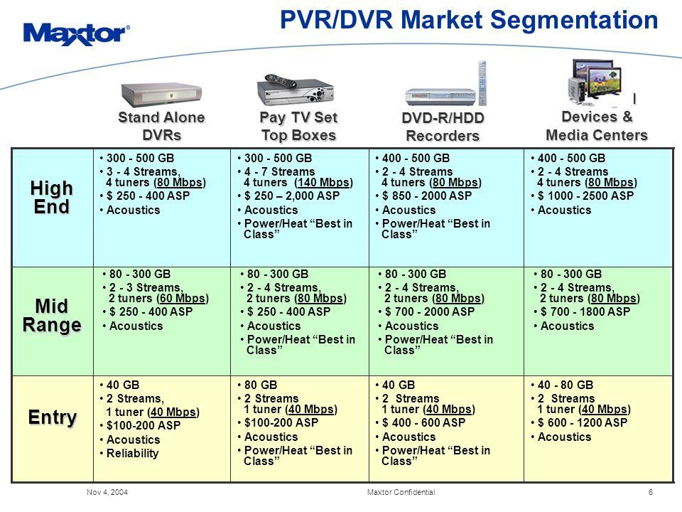 dvr-market-penetration-model-geting-fuckd