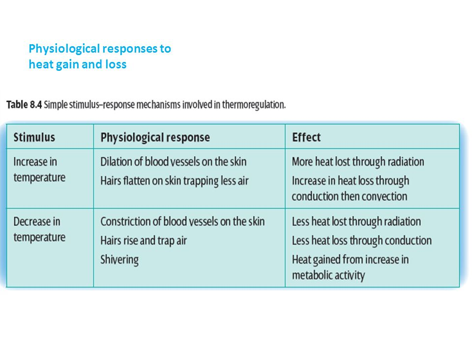 Physiological responses to heat gain and loss
