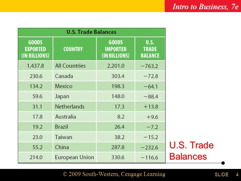 Intro to Business, 7e © 2009 South-Western, Cengage Learning SLIDE Chapter 3 4 U.S. Trade Balances