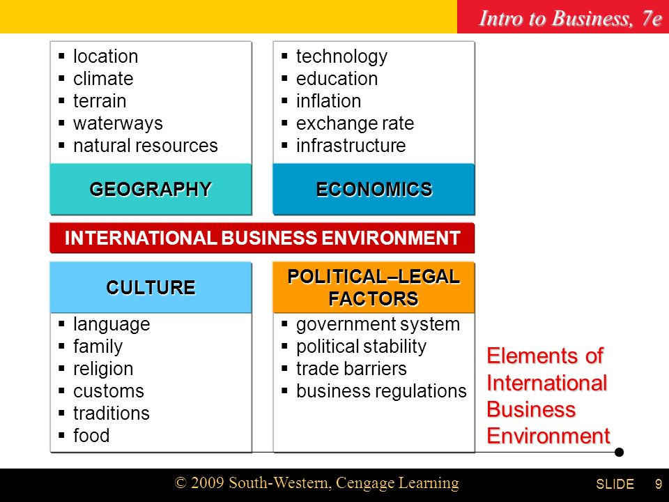Intro to Business, 7e © 2009 South-Western, Cengage Learning SLIDE Chapter 3 9  location  climate  terrain  waterways  natural resources  technology  education  inflation  exchange rate  infrastructure  language  family  religion  customs  traditions  food GEOGRAPHYECONOMICS CULTURE  government system  political stability  trade barriers  business regulations INTERNATIONAL BUSINESS ENVIRONMENT POLITICAL–LEGALFACTORS Elements of International Business Environment
