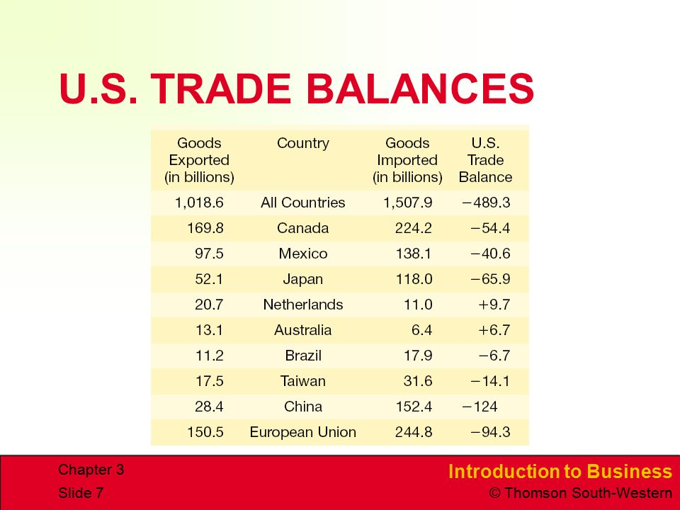 Introduction to Business © Thomson South-Western Chapter 3 Slide 7 U.S. TRADE BALANCES