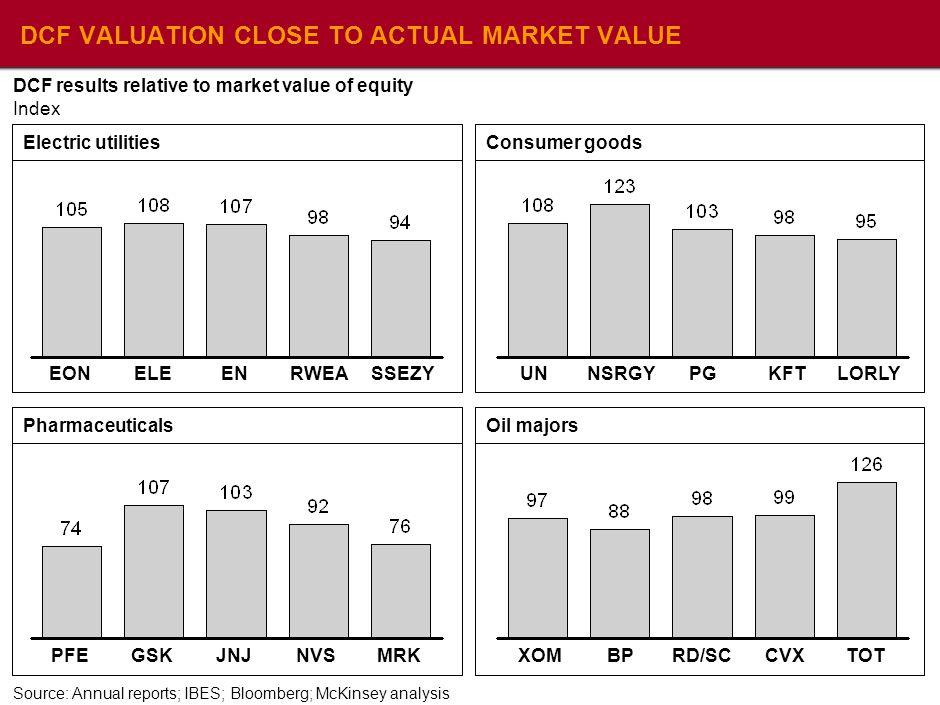 Mckinsey Dcf Valuation Model
