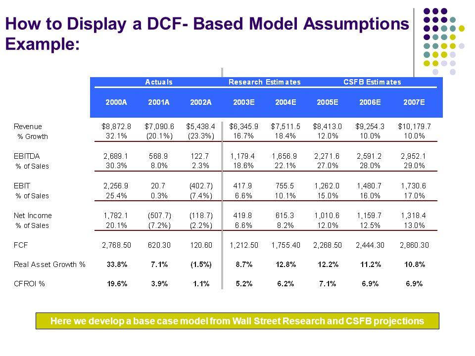 dcf example