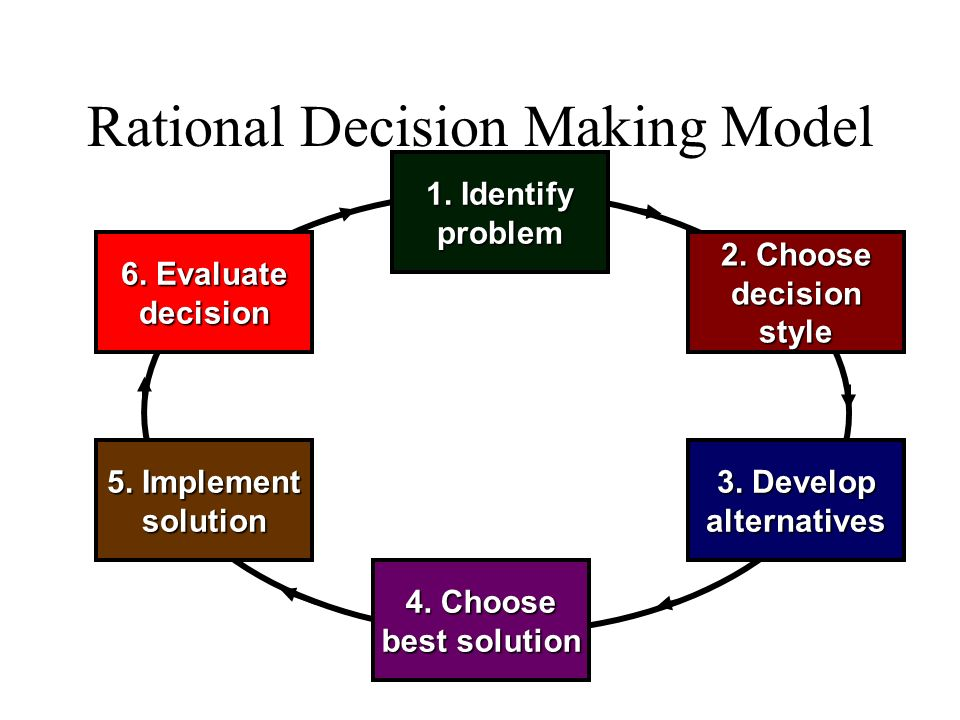 essay decision-making model