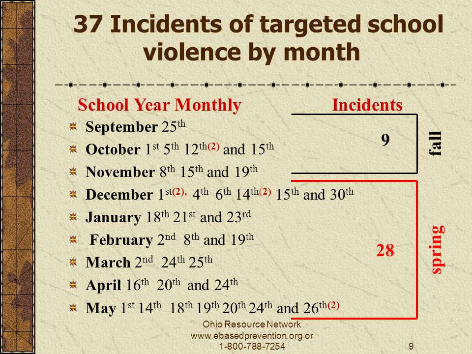 Ohio Resource Network   or Incidents of targeted school violence by month September 25 th October 1 st 5 th 12 th(2) and 15 th November 8 th 15 th and 19 th December 1 st(2), 4 th 6 th 14 th(2) 15 th and 30 th January 18 th 21 st and 23 rd February 2 nd 8 th and 19 th March 2 nd 24 th 25 th April 16 th 20 th and 24 th May 1 st 14 th 18 th 19 th 20 th 24 th and 26 th(2) 9 28 School Year Monthly Incidents spring fall