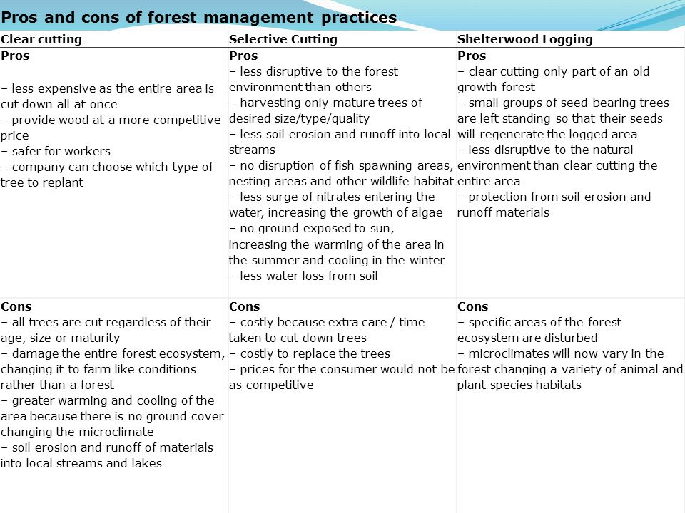 Pros and cons of forest management practices Clear cuttingSelective CuttingShelterwood Logging Pros – less expensive as the entire area is cut down all at once – provide wood at a more competitive price – safer for workers – company can choose which type of tree to replant Pros – less disruptive to the forest environment than others – harvesting only mature trees of desired size/type/quality – less soil erosion and runoff into local streams – no disruption of fish spawning areas, nesting areas and other wildlife habitat – less surge of nitrates entering the water, increasing the growth of algae – no ground exposed to sun, increasing the warming of the area in the summer and cooling in the winter – less water loss from soil Pros – clear cutting only part of an old growth forest – small groups of seed-bearing trees are left standing so that their seeds will regenerate the logged area – less disruptive to the natural environment than clear cutting the entire area – protection from soil erosion and runoff materials Cons – all trees are cut regardless of their age, size or maturity – damage the entire forest ecosystem, changing it to farm like conditions rather than a forest – greater warming and cooling of the area because there is no ground cover changing the microclimate – soil erosion and runoff of materials into local streams and lakes Cons – costly because extra care / time taken to cut down trees – costly to replace the trees – prices for the consumer would not be as competitive Cons – specific areas of the forest ecosystem are disturbed – microclimates will now vary in the forest changing a variety of animal and plant species habitats