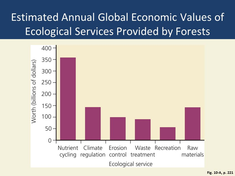 Estimated Annual Global Economic Values of Ecological Services Provided by Forests Fig.