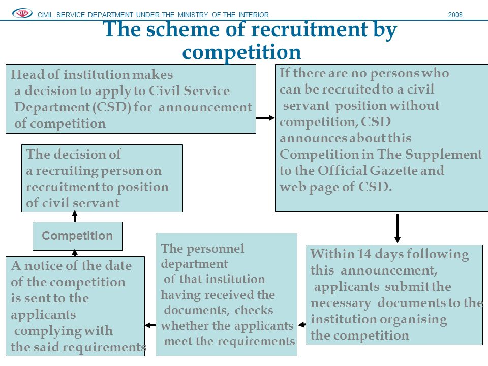 Head of institution makes a decision to apply to Civil Service Department (CSD) for announcement of competition The decision of a recruiting person on recruitment to position of civil servant Competition A notice of the date of the competition is sent to the applicants complying with the said requirements The personnel department of that institution having received the documents, checks whether the applicants meet the requirements Within 14 days following this announcement, applicants submit the necessary documents to the institution organising the competition If there are no persons who can be recruited to a civil servant position without competition, CSD announces about this Competition in The Supplement to the Official Gazette and web page of CSD.
