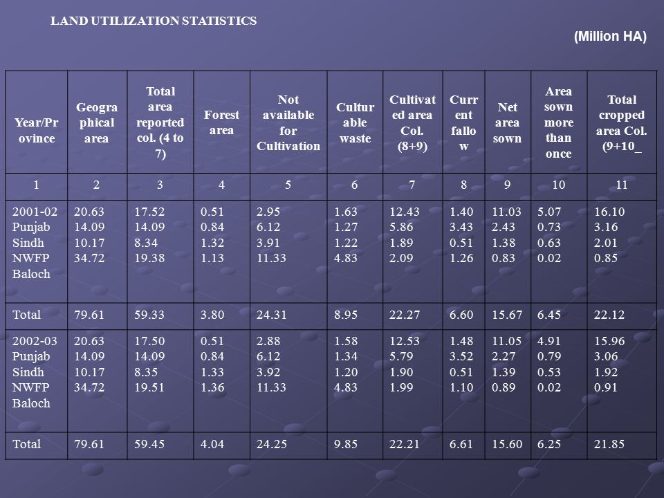 LAND UTILIZATION STATISTICS (Million HA) Year/Pr ovince Geogra phical area Total area reported col.