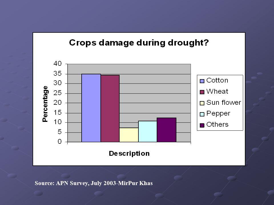 Source: APN Survey, July 2003-MirPur Khas