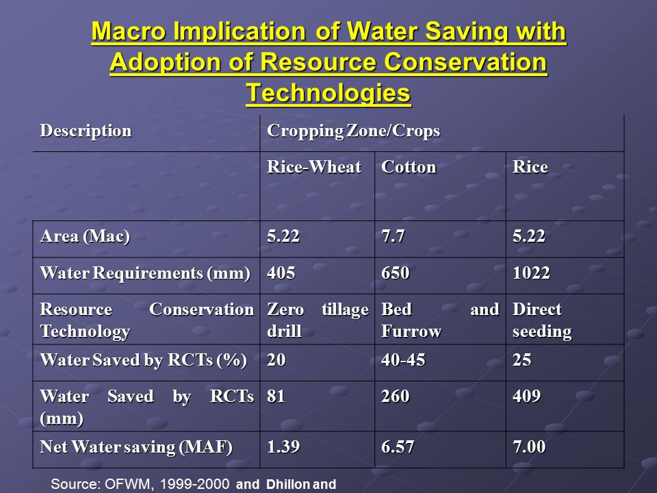 Macro Implication of Water Saving with Adoption of Resource Conservation Technologies Description Cropping Zone/Crops Rice-WheatCottonRice Area (Mac) 5.227.75.22 Water Requirements (mm) 4056501022 Resource Conservation Technology Zero tillage drill Bed and Furrow Direct seeding Water Saved by RCTs (%) 2040-4525 Water Saved by RCTs (mm) 81260409 Net Water saving (MAF) 1.396.577.00 Source: OFWM, 1999-2000 and Dhillon and Sidhu, 2004