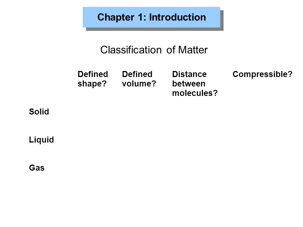 Chapter 1: Introduction Classification of Matter Solid Liquid Gas Defined shape.