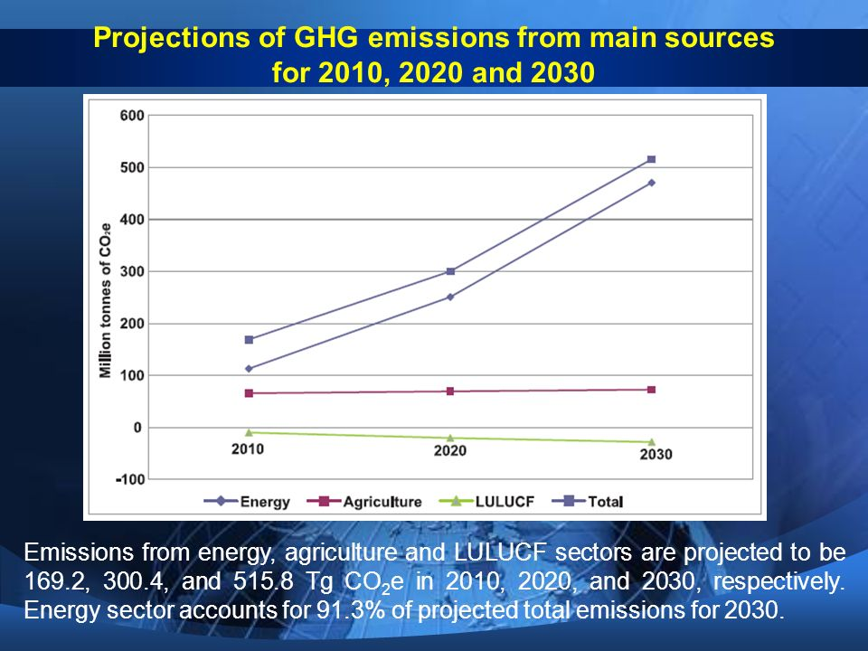 Projections of GHG emissions from main sources for 2010, 2020 and 2030 Emissions from energy, agriculture and LULUCF sectors are projected to be 169.2, 300.4, and Tg CO 2 e in 2010, 2020, and 2030, respectively.