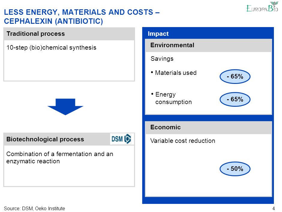 4 LESS ENERGY, MATERIALS AND COSTS – CEPHALEXIN (ANTIBIOTIC) Traditional process Source:DSM, Oeko Institute Biotechnological process Impact Economic Environmental Variable cost reduction - 50% Materials used Energy consumption Savings - 65% 10-step (bio)chemical synthesis Combination of a fermentation and an enzymatic reaction