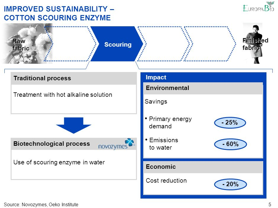 5 IMPROVED SUSTAINABILITY – COTTON SCOURING ENZYME Raw fabric Biotechnological process Use of scouring enzyme in water Traditional process Treatment with hot alkaline solution Source:Novozymes, Oeko Institute Scouring Finished fabric Primary energy demand Emissions to water Environmental Impact Economic Cost reduction Savings - 25% - 60% - 20%