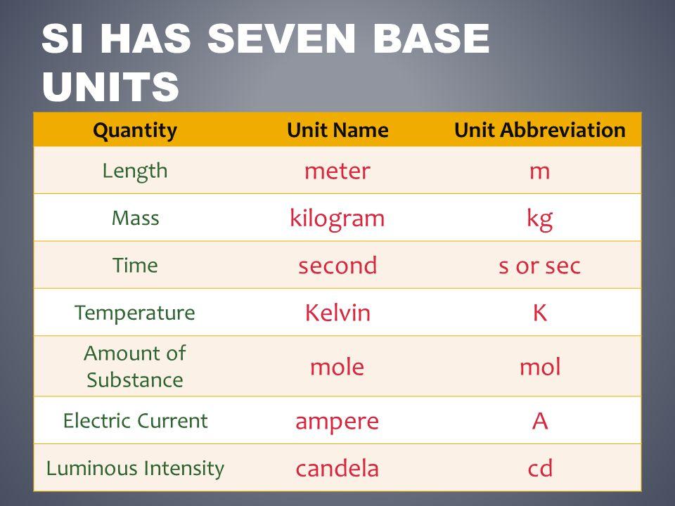 """Presentation """"UNIT 1 SECTION 2 Metric Measurement, Scientific ..."""