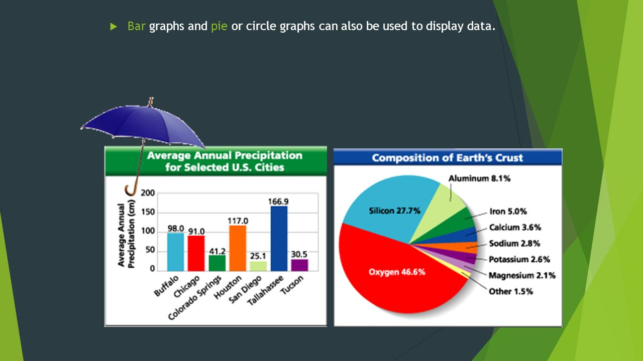  Bar graphs and pie or circle graphs can also be used to display data.