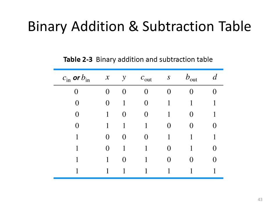 Subtraction Table Subtraction Table Free Printable Subtraction