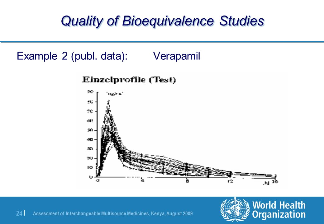 Assessment of Interchangeable Multisource Medicines, Kenya, August | Quality of Bioequivalence Studies Example 2 (publ.