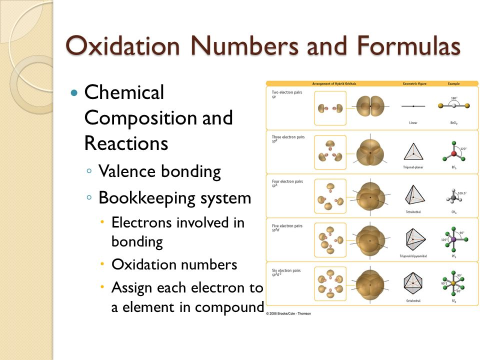 Oxidation numbers formulas matter its states laws of 2 oxidation numbers and formulas chemical composition and reactions valence bonding bookkeeping system electrons involved in bonding oxidation urtaz Image collections