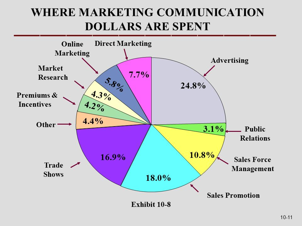 WHERE MARKETING COMMUNICATION DOLLARS ARE SPENT 24.8% Direct Marketing Market Research Online Marketing Premiums & Incentives Public Relations 4.2% 5.8% 3.1% Sales Force Management Other Advertising Trade Shows Sales Promotion 18.0% 16.9% 4.4% 4.2% 4.3% 5.8% 7.7% 24.8% 3.1% 10.8% 18.0% 16.9% 4.4% 4.2% 4.3% 5.8% 7.7% 24.8% 3.1% 10.8% Exhibit