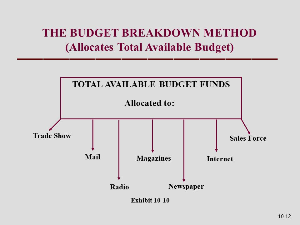 THE BUDGET BREAKDOWN METHOD (Allocates Total Available Budget) TOTAL AVAILABLE BUDGET FUNDS Trade Show Mail Radio Magazines Newspaper Internet Sales Force Allocated to: Exhibit