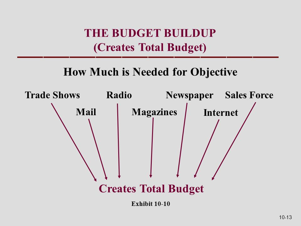 THE BUDGET BUILDUP (Creates Total Budget) Trade Shows Mail Radio Magazines Newspaper Internet Sales Force How Much is Needed for Objective Creates Total Budget Exhibit