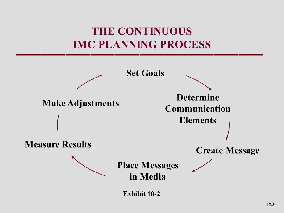 THE CONTINUOUS IMC PLANNING PROCESS Set Goals Determine Communication Elements Create Message Place Messages in Media Measure Results Make Adjustments Exhibit