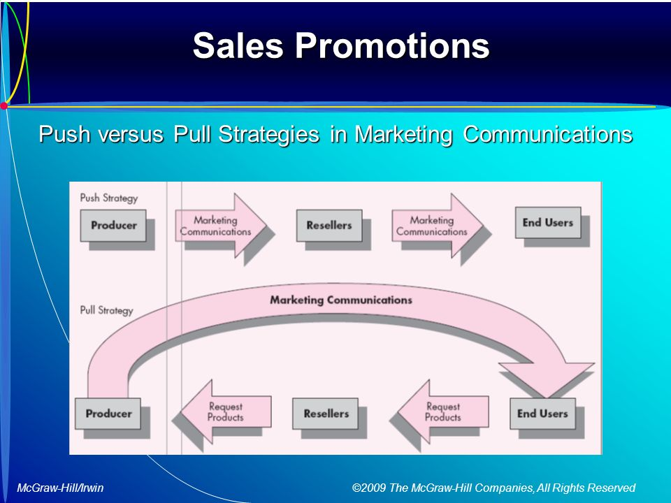 McGraw-Hill/Irwin ©2009 The McGraw-Hill Companies, All Rights Reserved Sales Promotions Push versus Pull Strategies in Marketing Communications