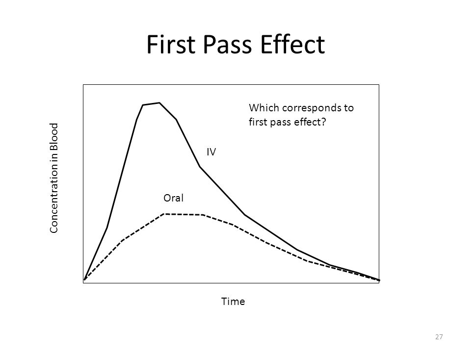 First Pass Effect Concentration in Blood Time Oral IV Which corresponds to first pass effect 27
