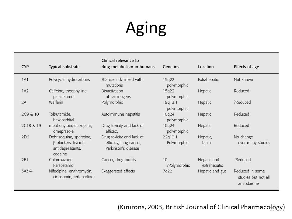 Aging (Kinirons, 2003, British Journal of Clinical Pharmacology) 35