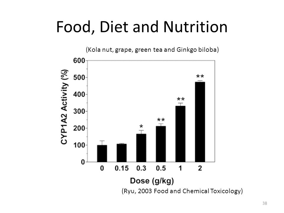 Food, Diet and Nutrition (Ryu, 2003 Food and Chemical Toxicology) (Kola nut, grape, green tea and Ginkgo biloba) 38