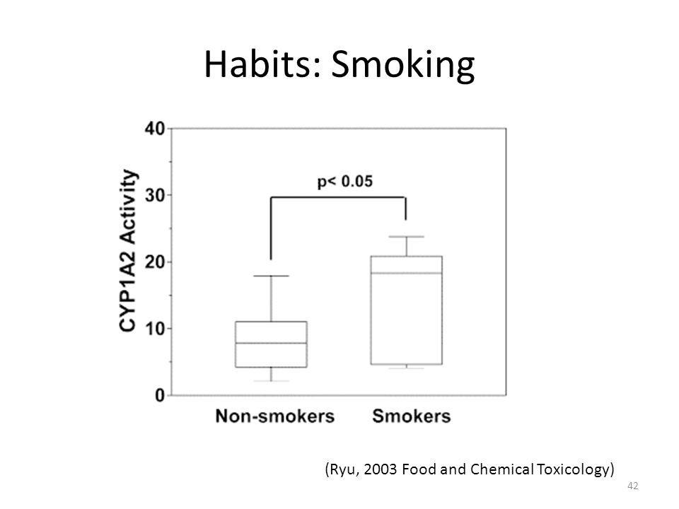 Habits: Smoking (Ryu, 2003 Food and Chemical Toxicology) 42