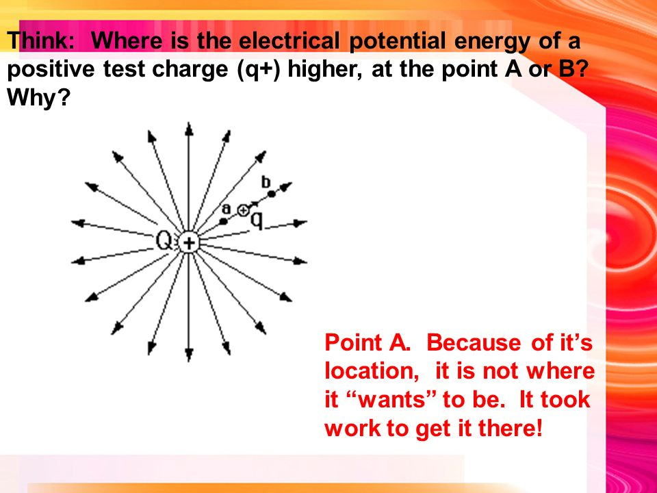 Think: Where is the electrical potential energy of a positive test charge (q+) higher, at the point A or B.