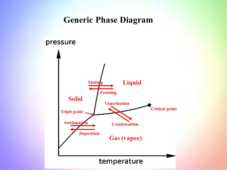 Solid Liquid Gas (vapor) Sublimation Deposition Melting Freezing Vaporization Condensation Critical point Triple point Generic Phase Diagram