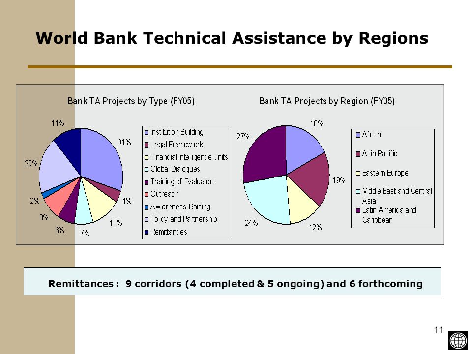 11 World Bank Technical Assistance by Regions Remittances : 9 corridors (4 completed & 5 ongoing) and 6 forthcoming