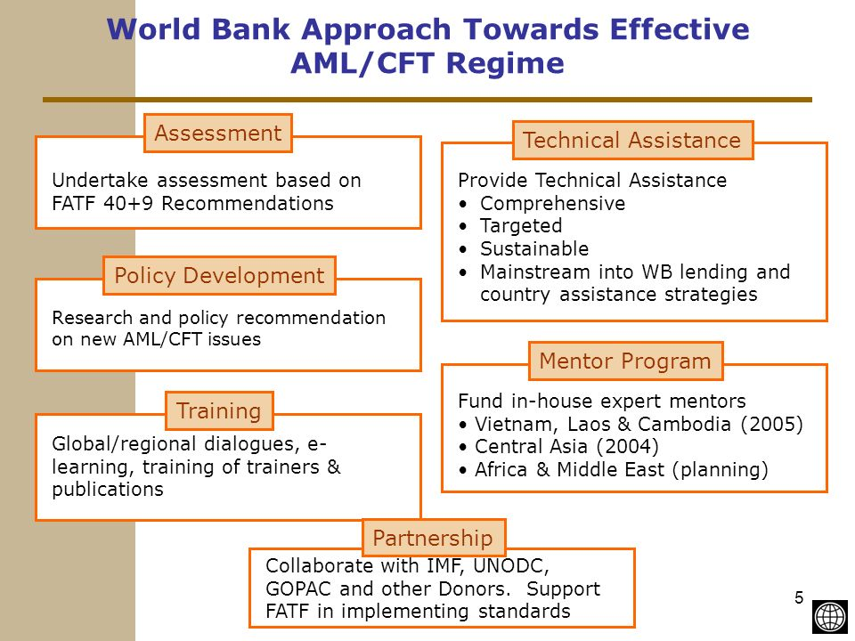 5 World Bank Approach Towards Effective AML/CFT Regime Assessment Undertake assessment based on FATF 40+9 Recommendations Technical Assistance Provide Technical Assistance Comprehensive Targeted Sustainable Mainstream into WB lending and country assistance strategies Policy Development Research and policy recommendation on new AML/CFT issues Training Global/regional dialogues, e- learning, training of trainers & publications Mentor Program Fund in-house expert mentors Vietnam, Laos & Cambodia (2005) Central Asia (2004) Africa & Middle East (planning) Partnership Collaborate with IMF, UNODC, GOPAC and other Donors.