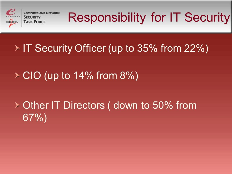 13 responsibility for it security it security officer up to 35 from 22 cio up to 14 from 8 other it directors down to 50 from 67 network security officer