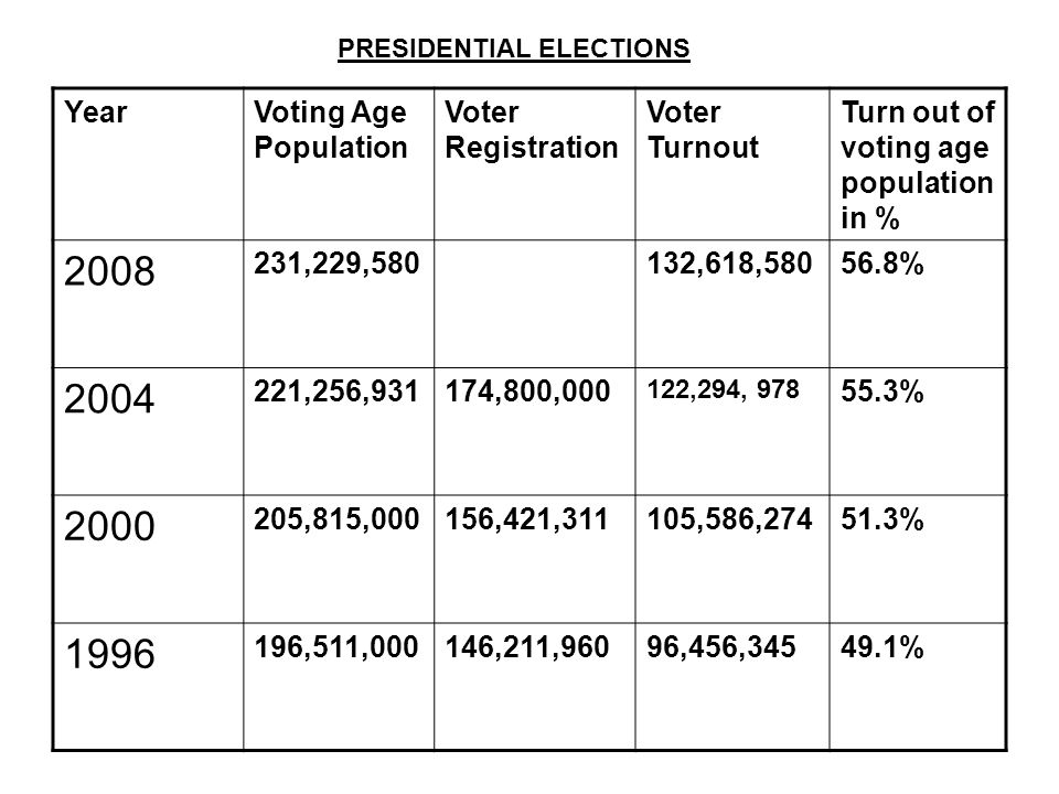 YearVoting Age Population Voter Registration Voter Turnout Turn out of voting age population in % ,229,580132,618, % ,256,931174,800, ,294, % ,815,000156,421,311105,586, % ,511,000146,211,96096,456, % PRESIDENTIAL ELECTIONS