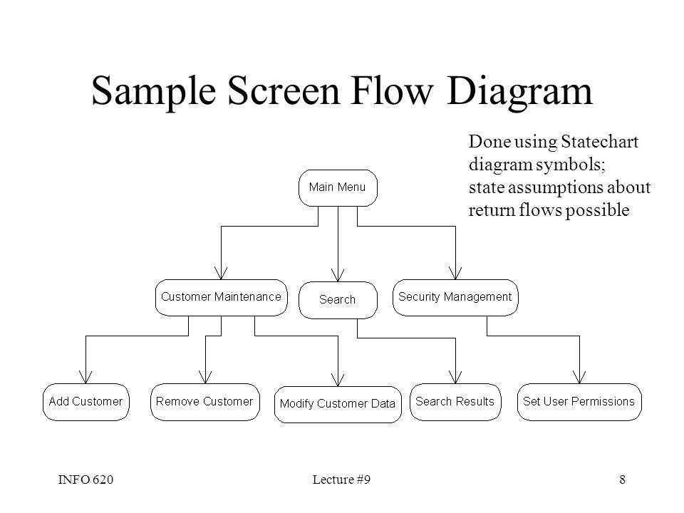 info  lecture    information systems analysis and design erd    info  lecture    sample screen flow diagram done using statechart diagram symbols  state assumptions