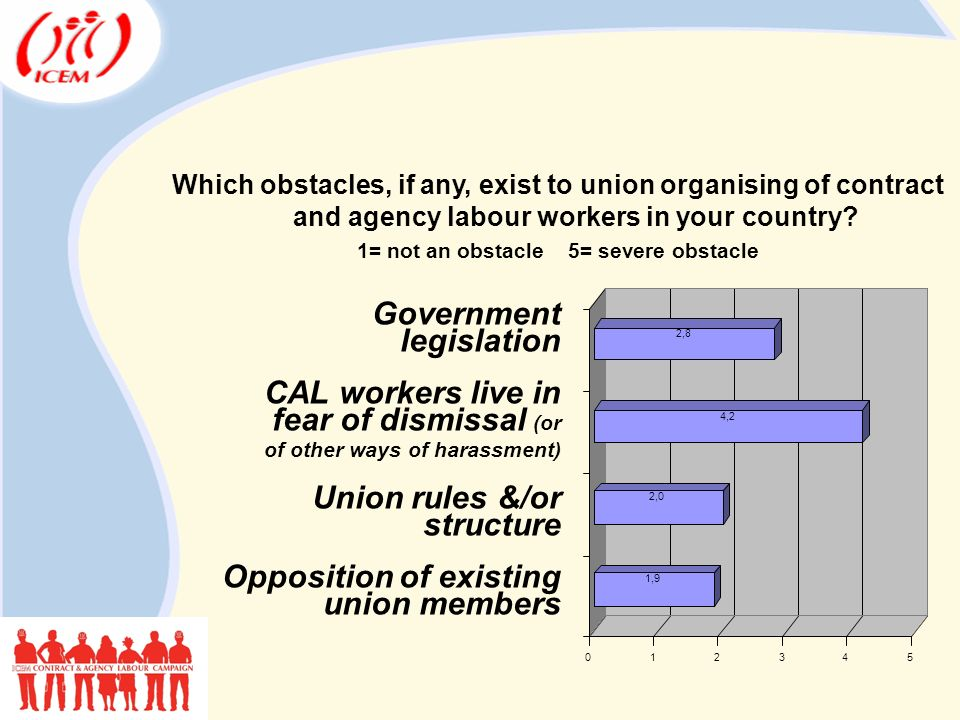 Which obstacles, if any, exist to union organising of contract and agency labour workers in your country.