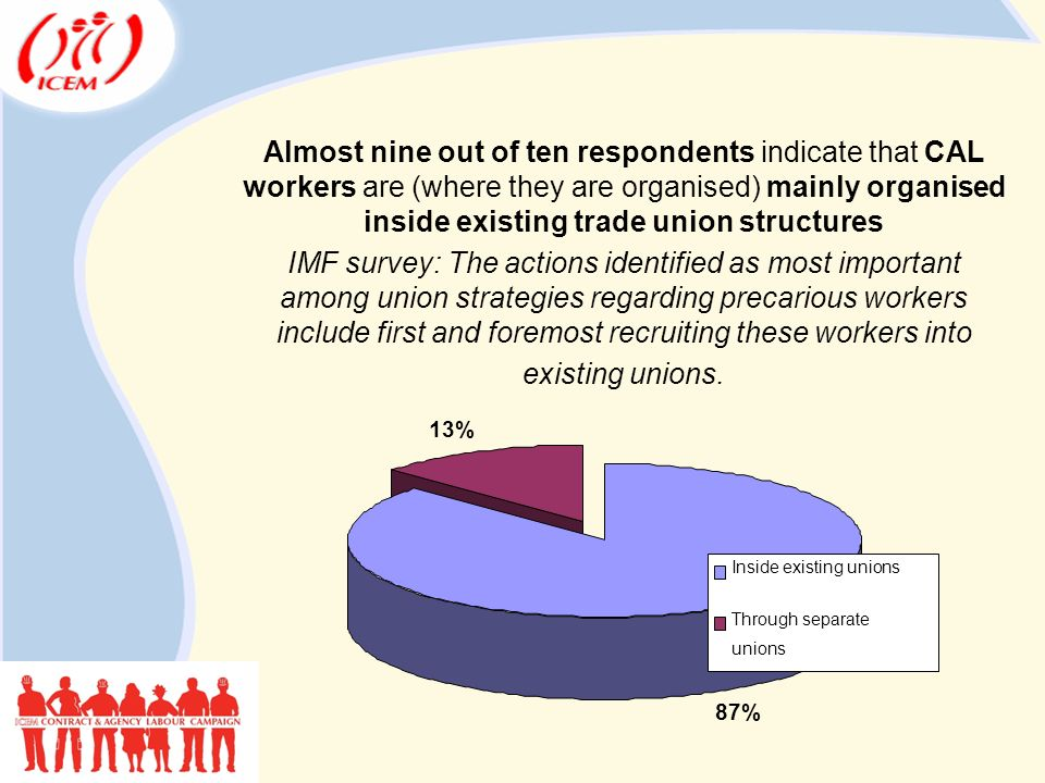 Almost nine out of ten respondents indicate that CAL workers are (where they are organised) mainly organised inside existing trade union structures IMF survey: The actions identified as most important among union strategies regarding precarious workers include first and foremost recruiting these workers into existing unions.