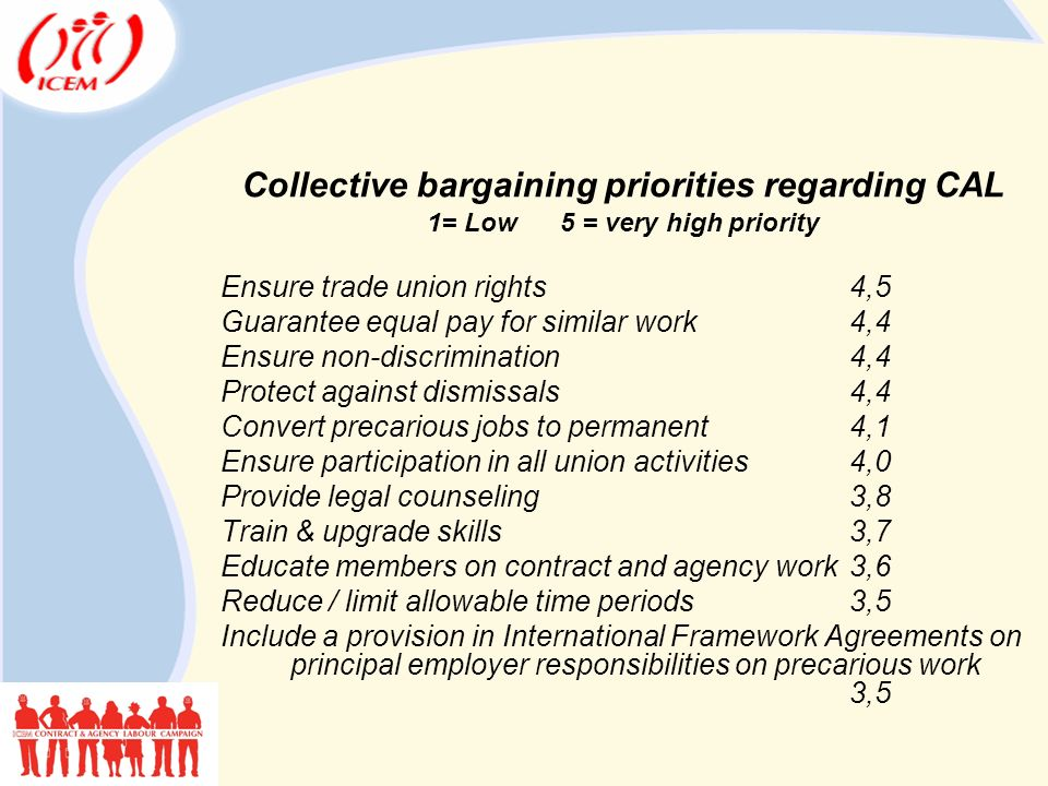 Collective bargaining priorities regarding CAL 1= Low 5 = very high priority Ensure trade union rights4,5 Guarantee equal pay for similar work4,4 Ensure non-discrimination4,4 Protect against dismissals4,4 Convert precarious jobs to permanent4,1 Ensure participation in all union activities4,0 Provide legal counseling3,8 Train & upgrade skills3,7 Educate members on contract and agency work3,6 Reduce / limit allowable time periods3,5 Include a provision in International Framework Agreements on principal employer responsibilities on precarious work 3,5