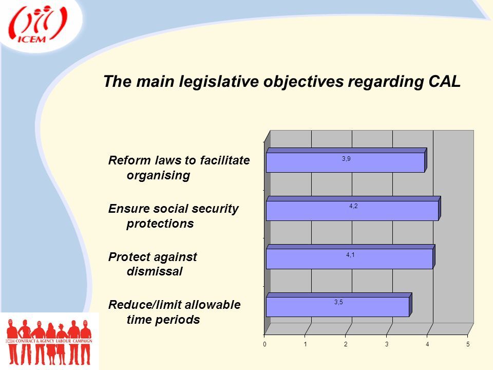 Reform laws to facilitate organising Ensure social security protections Protect against dismissal Reduce/limit allowable time periods The main legislative objectives regarding CAL 3,5 4,1 4,2 3,9 012345