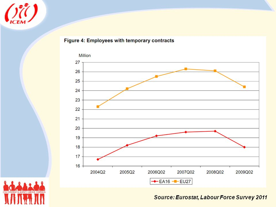 (Eurostat, 1990-2005) Source: Eurostat, Labour Force Survey 2011