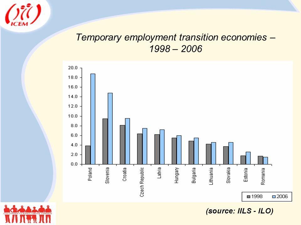 Temporary employment transition economies – 1998 – 2006 (source: IILS - ILO)