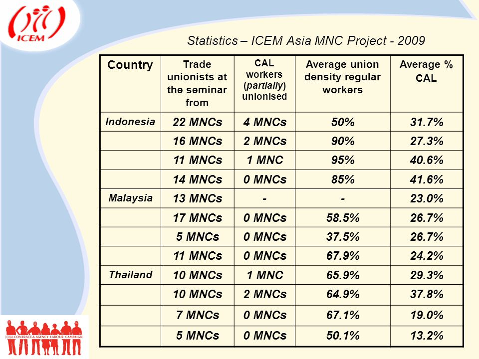 Statistics – ICEM Asia MNC Project - 2009 Country Trade unionists at the seminar from CAL workers (partially) unionised Average union density regular workers Average % CAL Indonesia 22 MNCs4 MNCs50%31.7% 16 MNCs2 MNCs90%27.3% 11 MNCs1 MNC95%40.6% 14 MNCs0 MNCs85%41.6% Malaysia 13 MNCs--23.0% 17 MNCs0 MNCs58.5%26.7% 5 MNCs0 MNCs37.5%26.7% 11 MNCs0 MNCs67.9%24.2% Thailand 10 MNCs1 MNC65.9%29.3% 10 MNCs2 MNCs64.9%37.8% 7 MNCs0 MNCs67.1%19.0% 5 MNCs0 MNCs50.1%13.2%